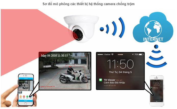 lắp đặt camera chống trộm thông minh