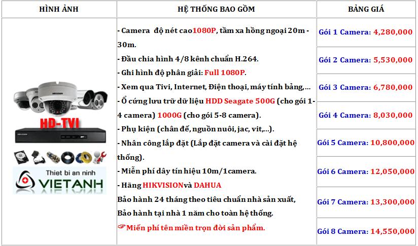 trọn gói lắp camera gói cao cấp HD
