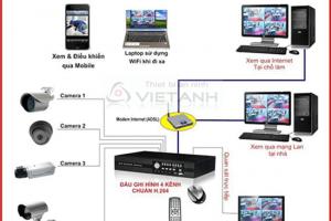 Lắp đặt Camera an ninh giá rẻ tại Hà Nội